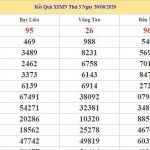 Dự đoán kết quả XSMN Vip ngày 07/07/2020