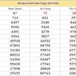 Dự đoán kết quả XSMN Vip ngày 06/08/2020