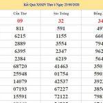 Dự đoán kết quả XSMN Vip ngày 30/09/2020