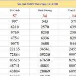 Dự đoán kết quả XSMN Vip ngày 23/10/2020