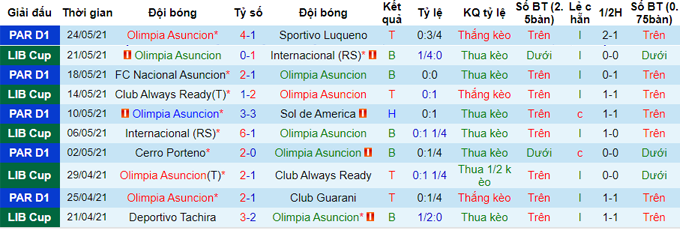 soi kèo Olimpia Asuncion vs Deportivo Táchira1