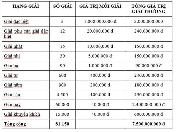 Cơ cấu giải thưởng XSMB mới - Chỉ với 10k bạn có thể trúng 1 tỷ đồng