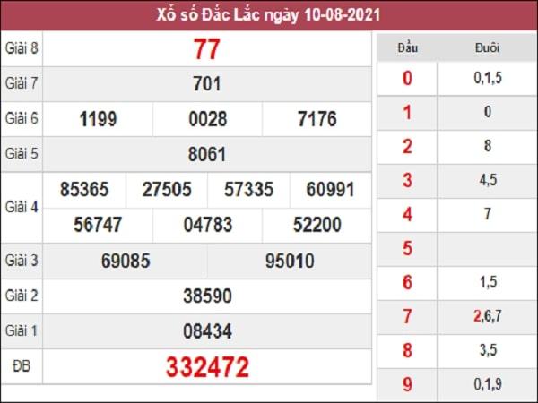 Dự đoán XSDLK 17/8/2021 - Soi cầu dự đoán xổ số Đắc Lắc ngày 17 tháng 8 năm 2021. Tham khảo thống kê soi cầu XSDLK dự đoán kết quả xổ số Đắc Lắc ngày 17/8/2021 cùng các chuyên gia bạn nhé Dự đoán XSDLK 17/8/2021 được nhận định và phân tích bởi các chuyên gia dựa trên bảng kết quả Xổ số kiến thiết tỉnh Đắc Lắc - XSDLK tuần trước. Mời các bạn tham khảo những bộ số đã được dự đoán siêu chuẩn soi cầu miền Trung - xổ số đài Đắc Lắc - XSDLK mới nhất thứ 3 ngày 17/8/2021.  Thống kê KQXS Đắc Lắc ngày 17/08/2021  Bạch thủ đề: Đầu 7 đuôi 2Tổng 09 Lô tô lộn về cả cặp: 01 – 10 Lô kép: 77, 99 Lô 2 nháy:  Đầu câm: 5 Đuôi câm:  Đầu về nhiều nhất: 0, 7, 9 Đuôi về nhiều nhất: 5  XSMB XSMT XSMN Dự đoán XSMB Dự đoán XSMT Dự đoán XSMN Dự đoán xổ số Đắc Lắc ngày 17/08/2021 Soi cầu Đắc Lắc hôm nay thứ 3 chính xác nhất và hoàn toàn miễn phí tại website xosobamien.me. Các chuyên gia phân tích của chúng tôi sẽ dựa vào dữ liệu thống kê KQXS Đắc Lắc trong nhiều ngày qua, thống kê đầu đuôi loto, lô gan, lô hay ra, lô rơi… để đưa ra dự đoán chính xác nhất cho anh em tham khảo.  Contents [hide]  1 Thống kê KQXS Đắc Lắc ngày 17/08/2021 2 Soi cầu xổ số Đắc Lắc ngày 17/08/2021 3 Dự đoán XSĐL ngày 17/08/2021 4 Tham khảo kết quả quay thử xổ số ngày 17/08/2021 Thống kê KQXS Đắc Lắc ngày 17/08/2021 Trước khi dự đoán kết quả xổ số Đắc Lắc ngày 17/08/2021 mời các bạn cùng xem lại kqxsđl ngày 10/08/2021  XSDL  kqxs-dac-lac Dựa trên bảng kết quả xổ số kiến thiết Đắc Lắc tuần trước ngày 10/08/2021, chúng ta có được những thông tin sau:  Chơi lô đề online tại Tỷ Phú 88, Đăng ký nhận ngay 88k, tặng 100% nạp lần đầu.  Vào chơi ngayVào chơi ngay » Bạch thủ đề: Đầu 7 đuôi 2Tổng 09 Lô tô lộn về cả cặp: 01 – 10 Lô kép: 77, 99 Lô 2 nháy:  Đầu câm: 5 Đuôi câm:  Đầu về nhiều nhất: 0, 7, 9 Đuôi về nhiều nhất: 5 Thống kê lô gan Đắc Lắc lâu chưa về  Bộ sốNgày ra gần đâySố ngày ganGan cực đại 2120-10-20204242 0626-01-20212838 2302-02-20212731 2516-03-20212149 5606-04-20211835 7406-04-20211824 0204-05-20211440 0711-05-202
