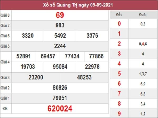 Dự đoán xổ số Quảng Trị 16/9/2021