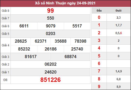 dự đoán xổ số Ninh Thuận ngày 1/10/2021 hôm nay
